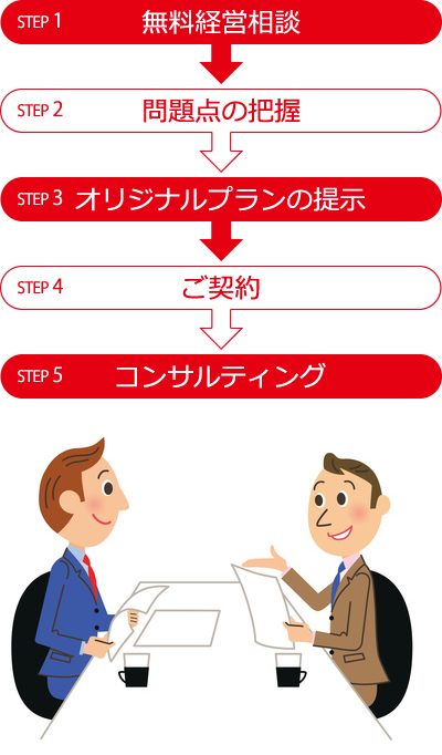 STEP 1 無料経営相談 → STEP 2 問題点の把握 → STEP 3オリジナルプランの提示 → STEP 4 ご契約 → STEP 5 コンサルティング